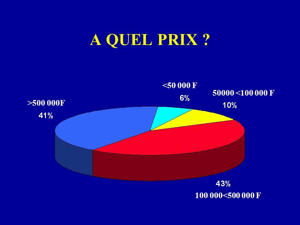 A QUEL PRIX <50 000 F 50000 <100 000 F >500 000F