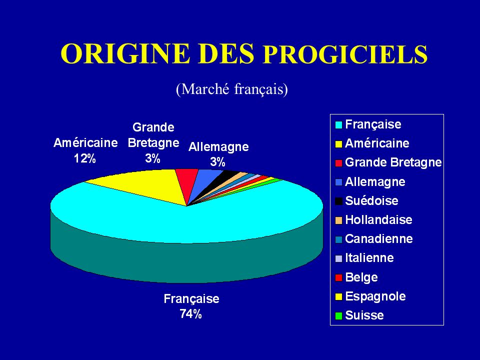 ORIGINE DES PROGICIELS