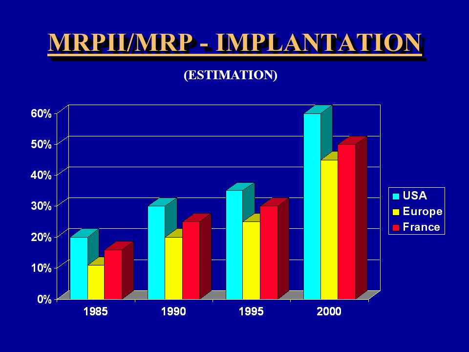 MRPII/MRP - IMPLANTATION
