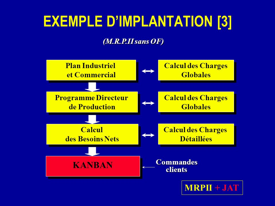EXEMPLE D'IMPLANTATION [3]