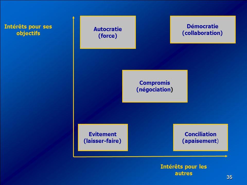 Démocratie (collaboration) Intérêts pour ses objectifs