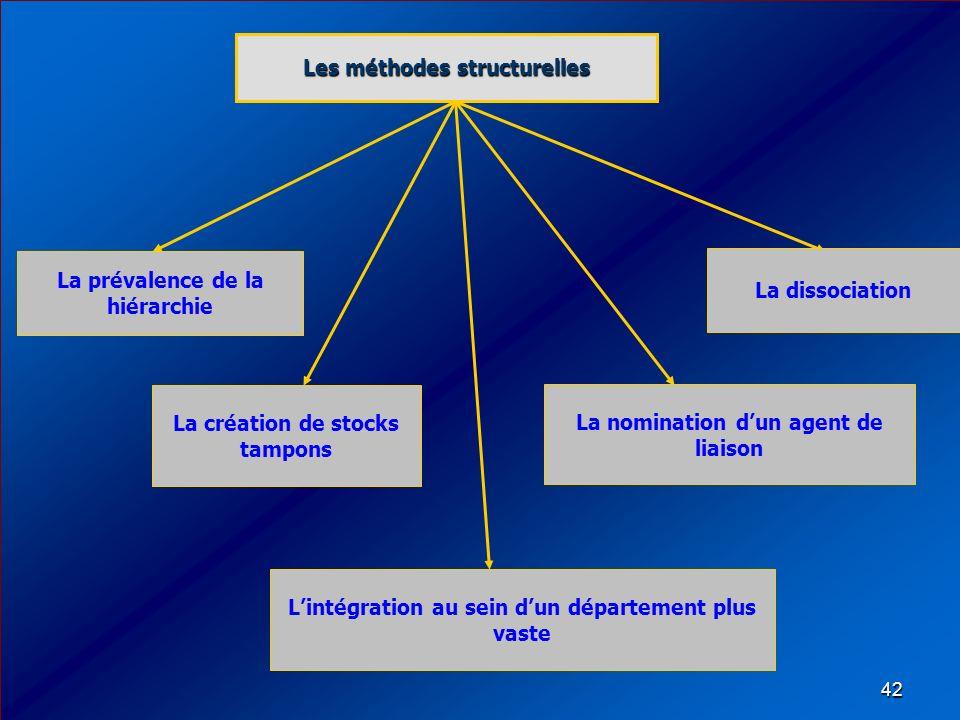 La prévalence de la hiérarchie Les méthodes structurelles