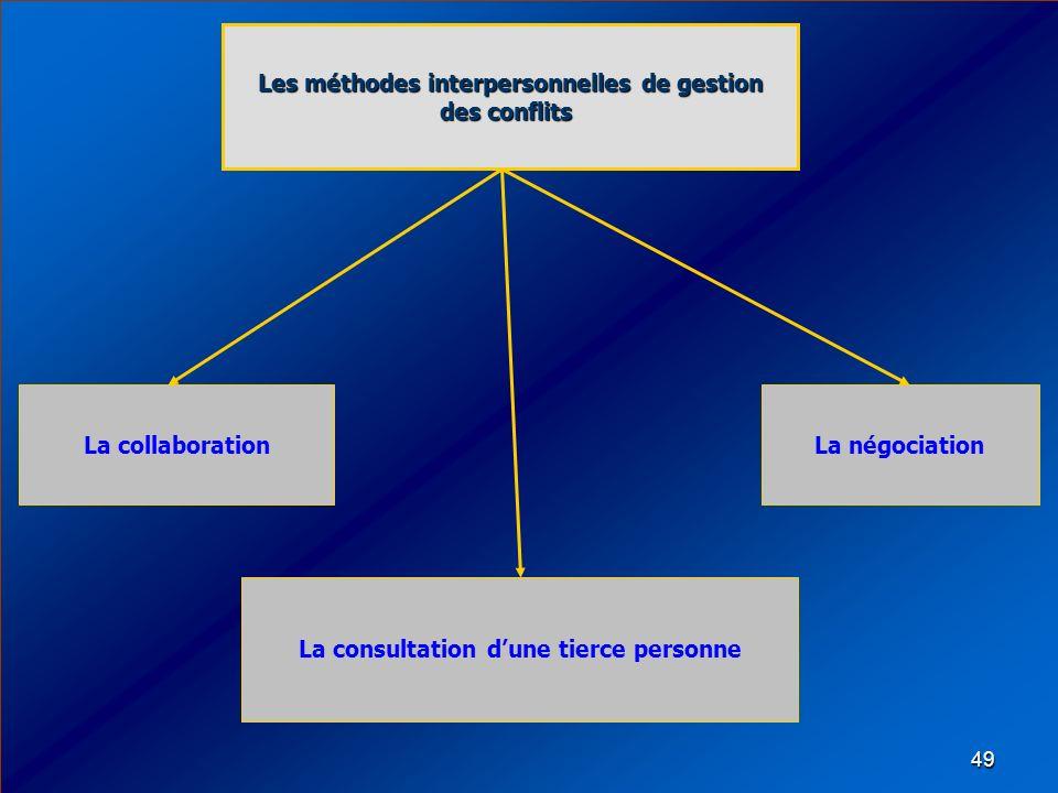 Les méthodes interpersonnelles de gestion des conflits