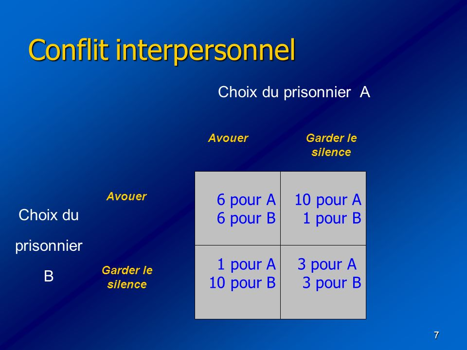 Conflit interpersonnel