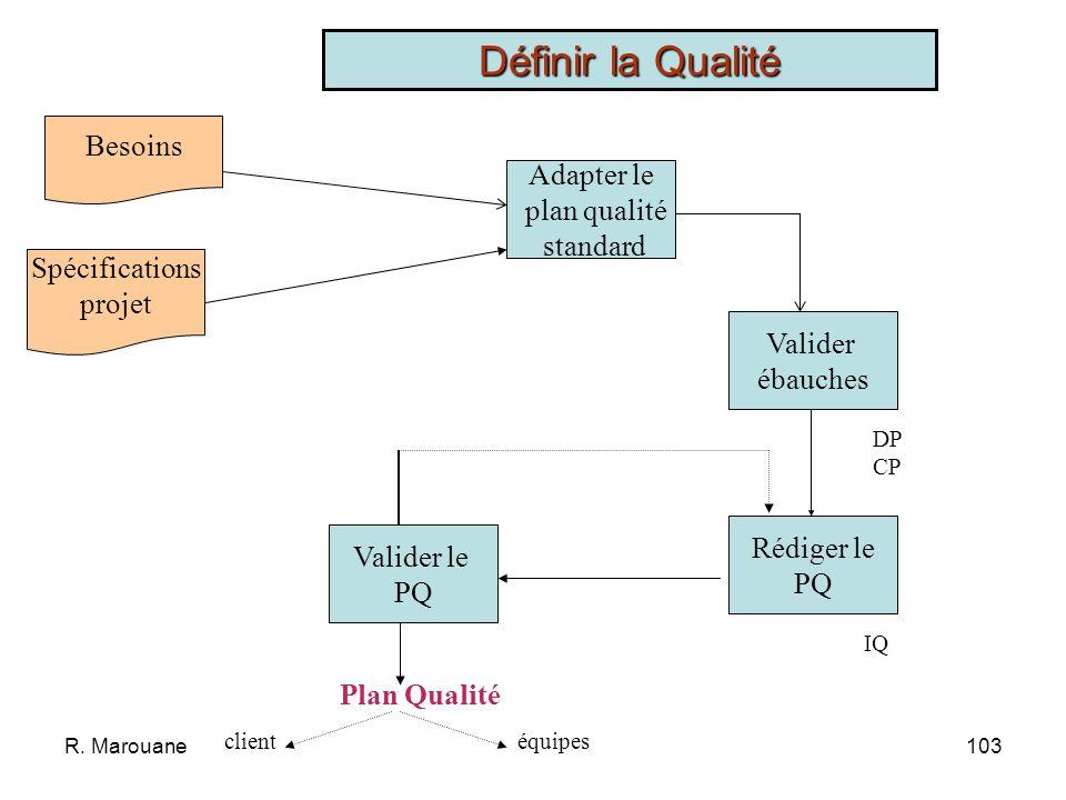 Définir la Qualité Besoins Adapter le plan qualité standard