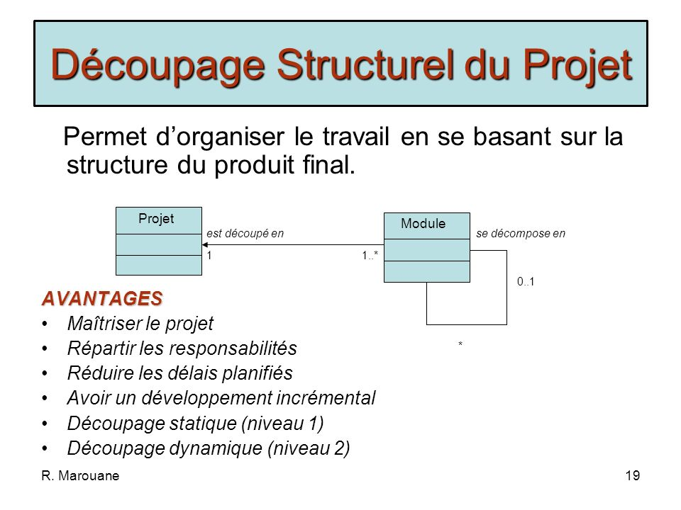 Découpage Structurel du Projet