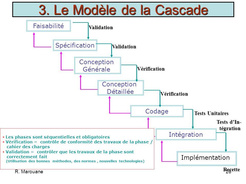 3. Le Modèle de la Cascade Faisabilité Spécification Conception