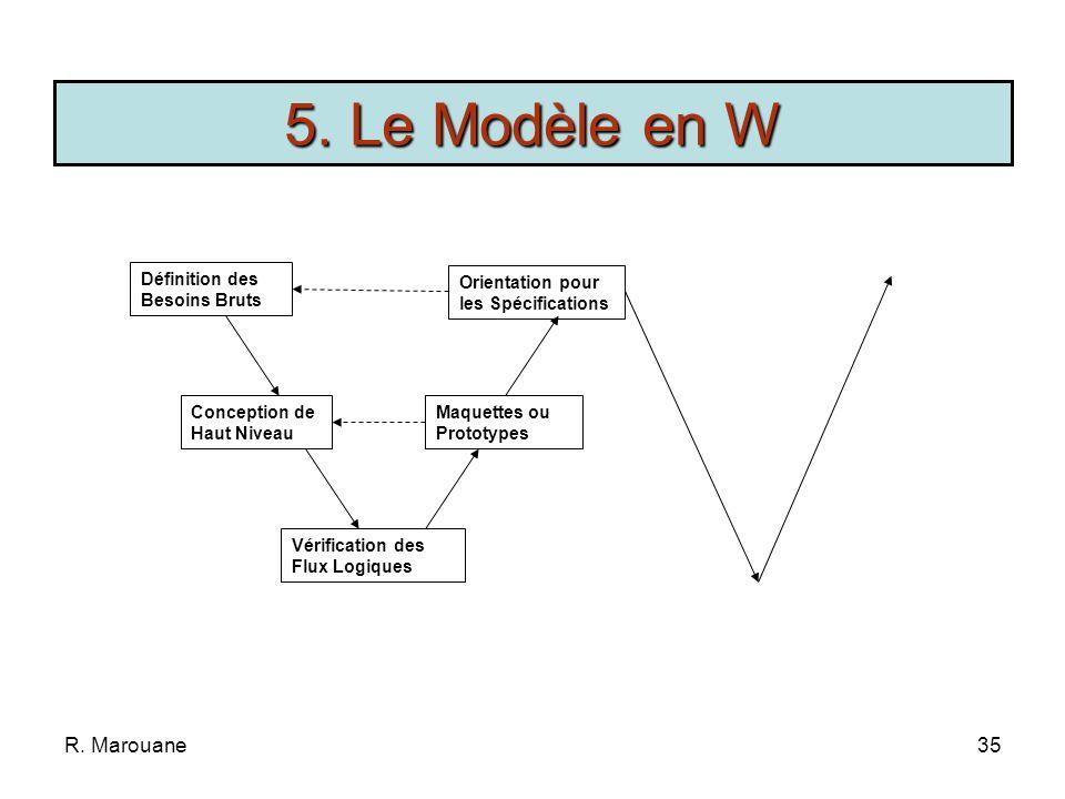 5. Le Modèle en W R. Marouane Définition des Besoins Bruts