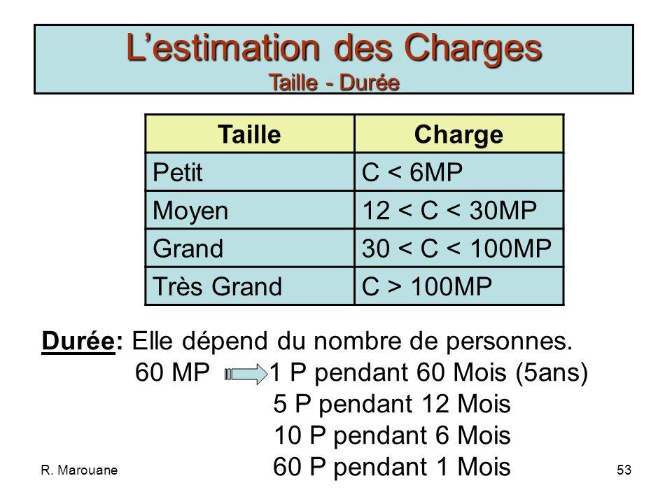 L'estimation des Charges Taille - Durée
