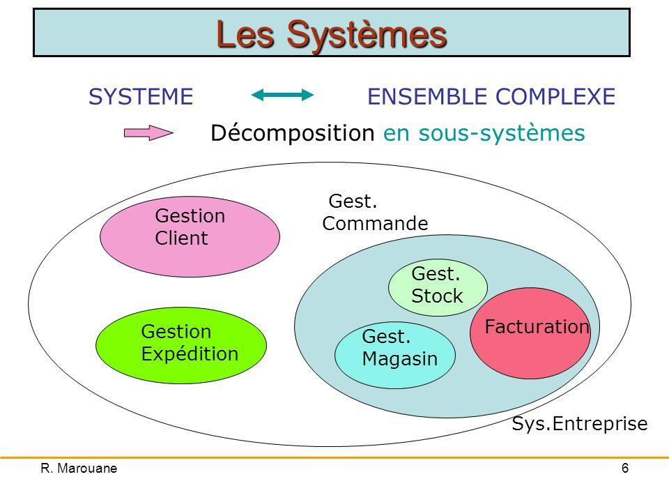 Les Systèmes Décomposition en sous-systèmes SYSTEME ENSEMBLE COMPLEXE
