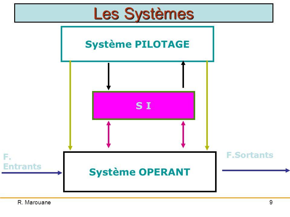 Les Systèmes Système PILOTAGE S I Système OPERANT F.Sortants