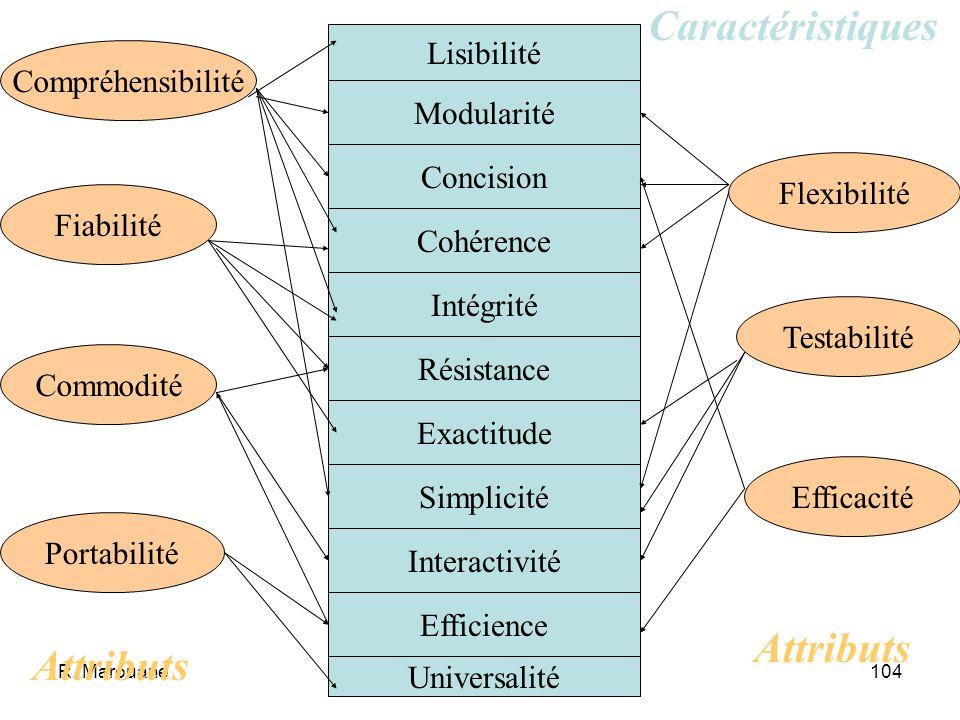 Caractéristiques Attributs Attributs Lisibilité Compréhensibilité