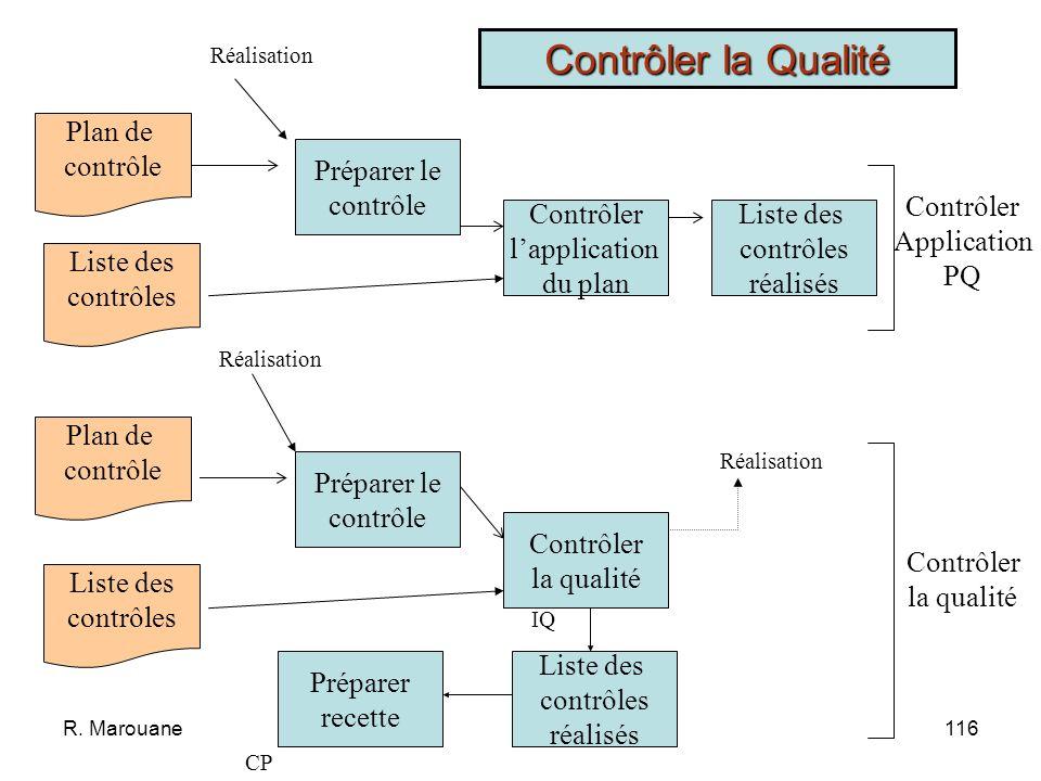Contrôler la Qualité Plan de contrôle Préparer le contrôle Contrôler