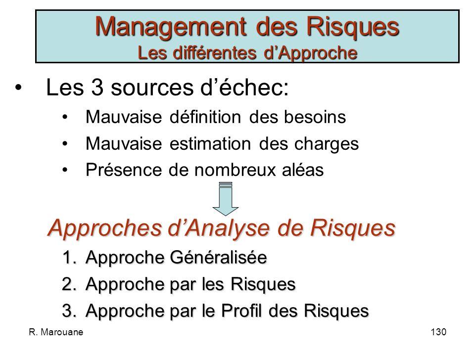 Management des Risques Les différentes d'Approche
