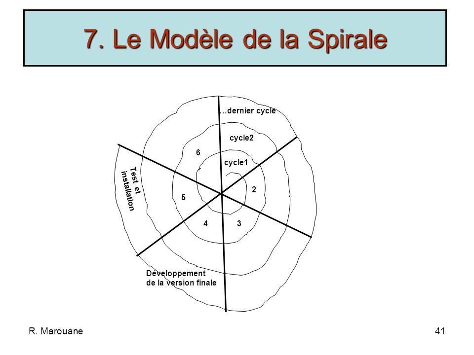 7. Le Modèle de la Spirale R. Marouane …dernier cycle cycle2 6 cycle1
