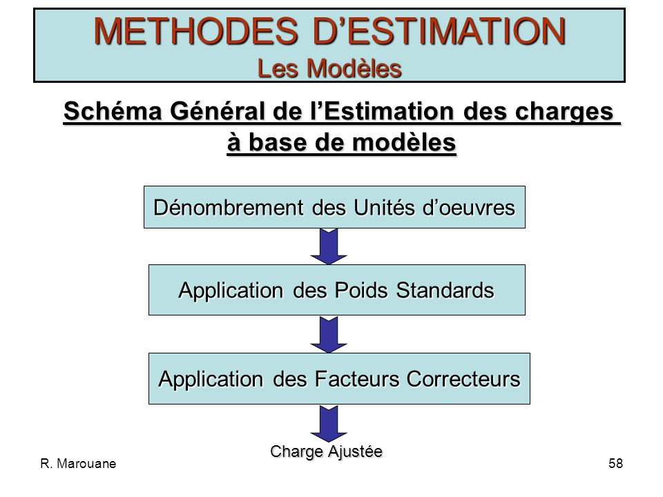 Schéma Général de l'Estimation des charges