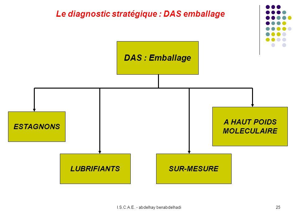 Le diagnostic stratégique : DAS emballage