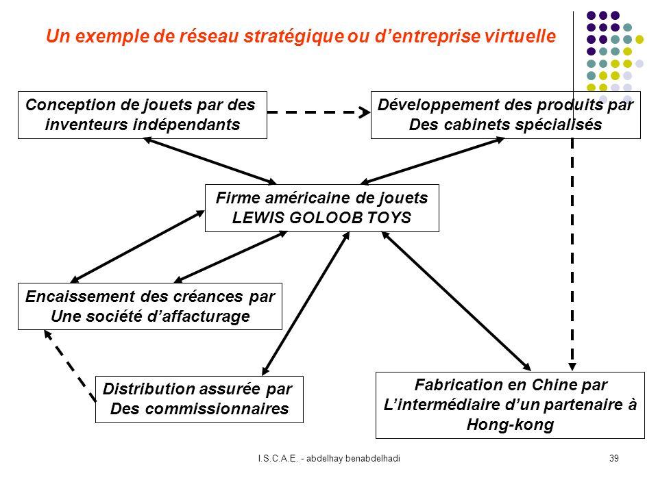 Un exemple de réseau stratégique ou d'entreprise virtuelle
