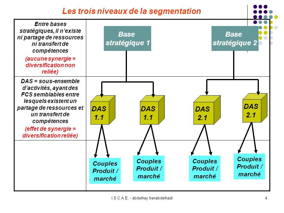 Les trois niveaux de la segmentation