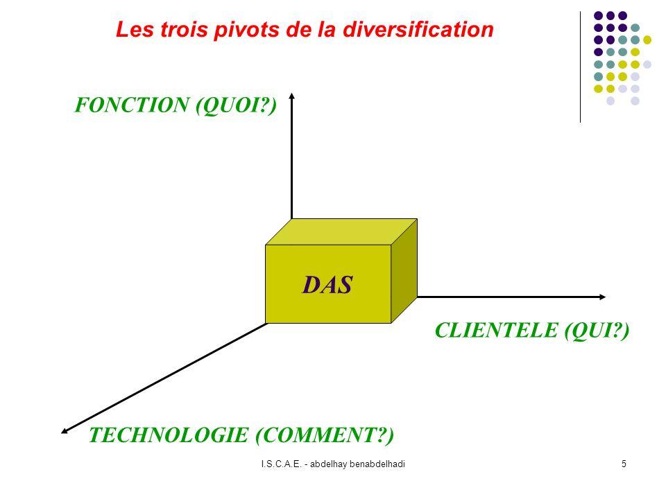 Les trois pivots de la diversification