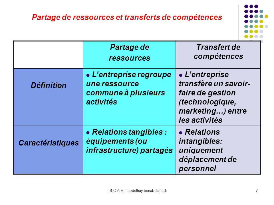 Partage de ressources et transferts de compétences