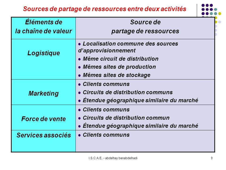 Sources de partage de ressources entre deux activités