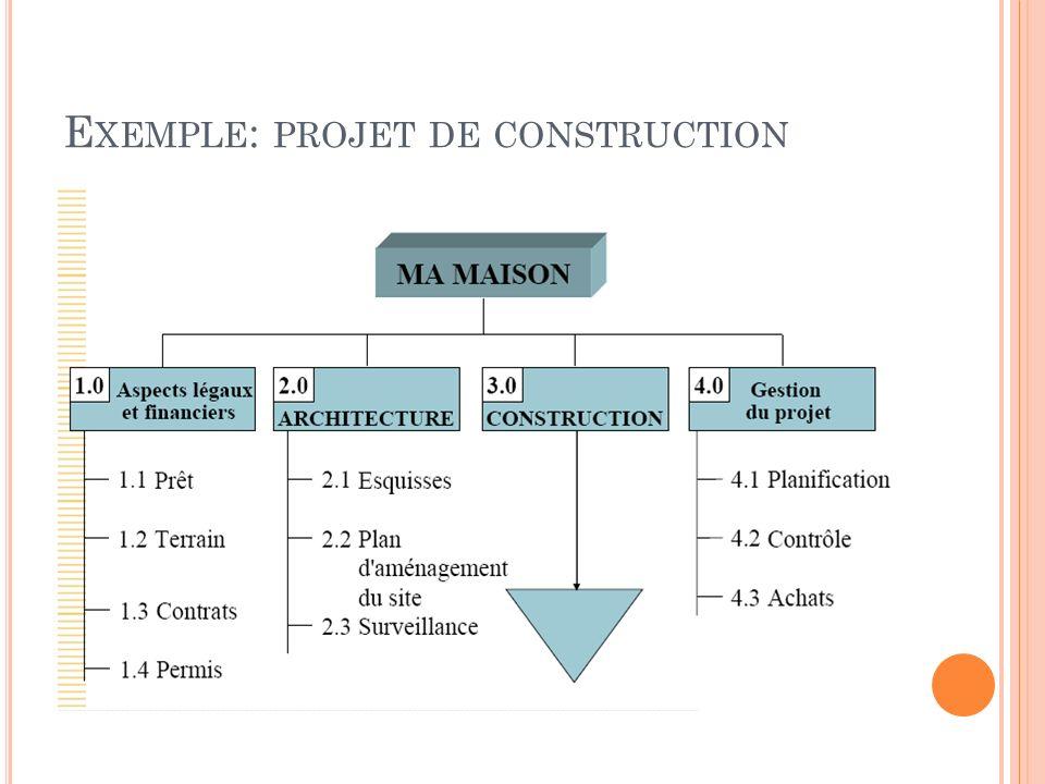 Structure de d coupage de projet sdp ou wbs ppt video for Projet de construction