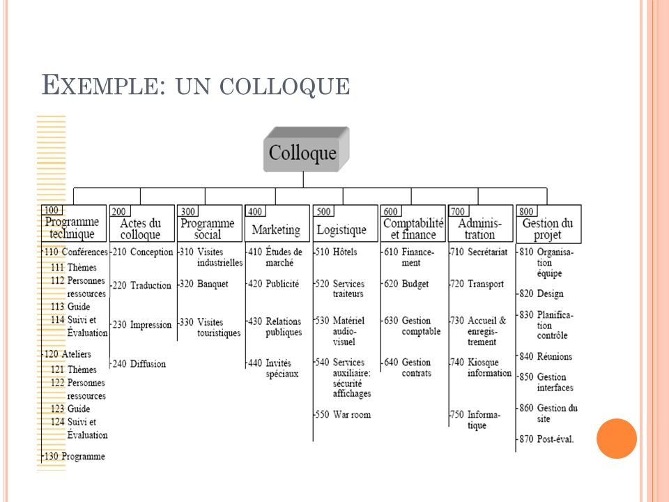 Exemple: un colloque