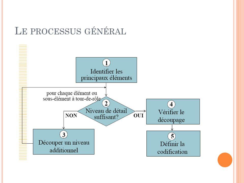 Le processus général