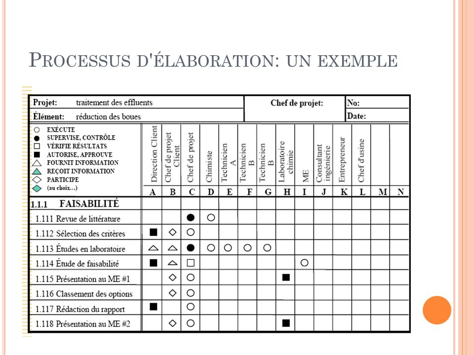 Processus d élaboration: un exemple