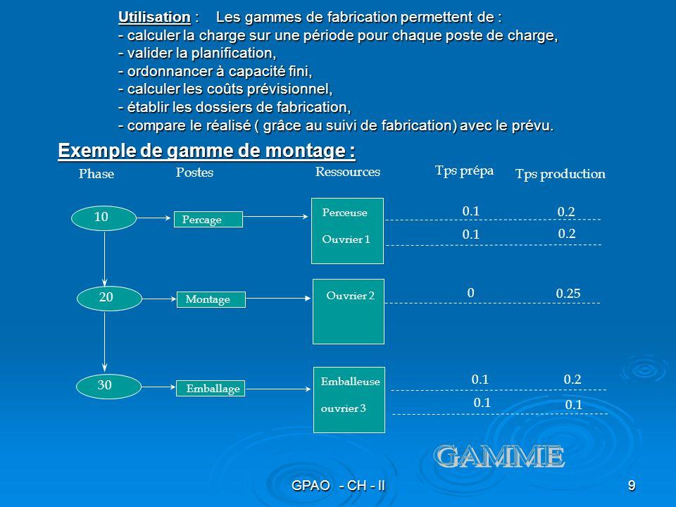 GAMME Exemple de gamme de montage :