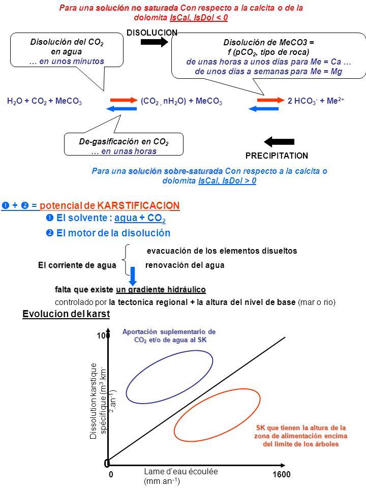  +  = potencial de KARSTIFICACION  El solvente : agua + CO2