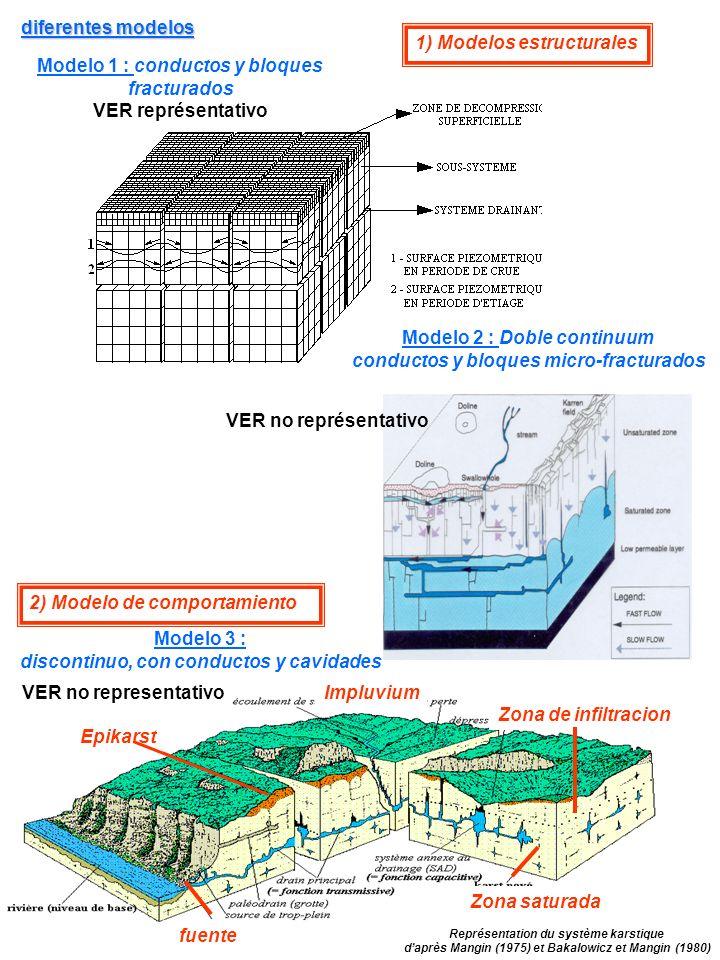 1) Modelos estructurales Modelo 1 : conductos y bloques fracturados