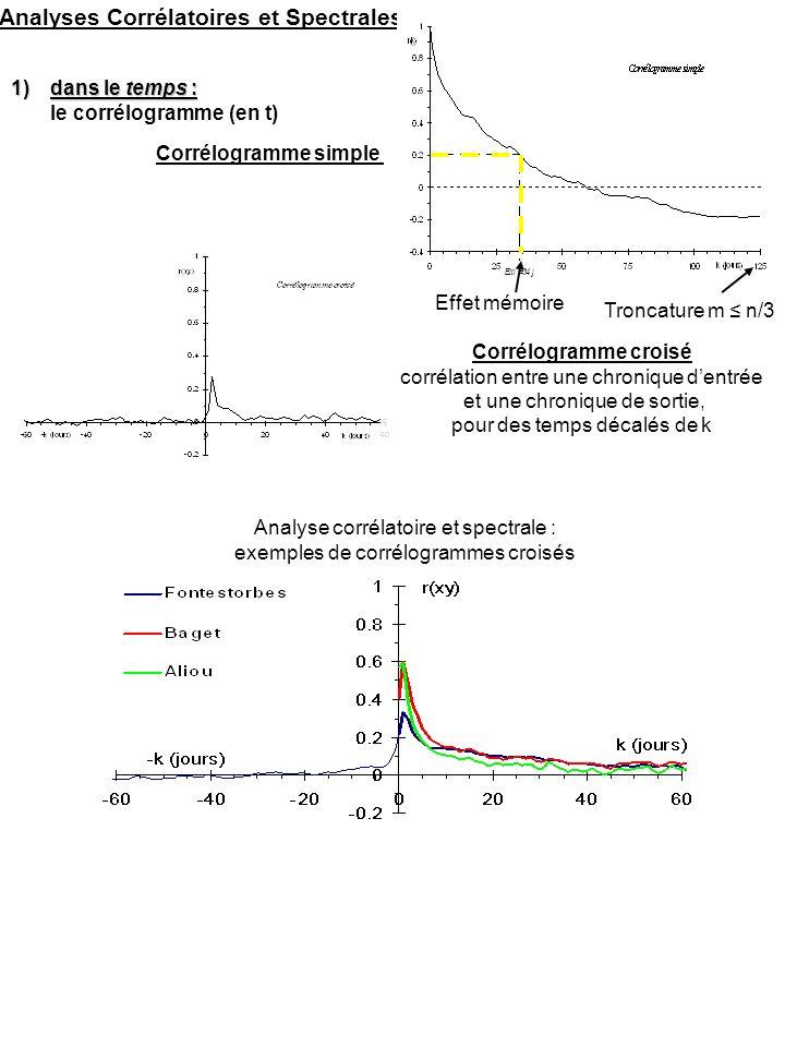 Analyses Corrélatoires et Spectrales