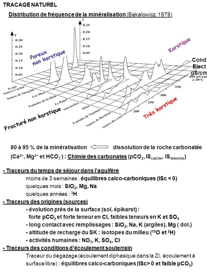Distribution de fréquence de la minéralisation (Bakalowicz, 1979)