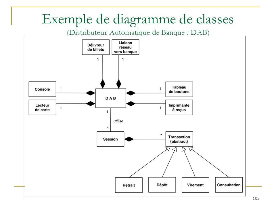 Exemple de diagramme de classes (Distributeur Automatique de Banque : DAB)