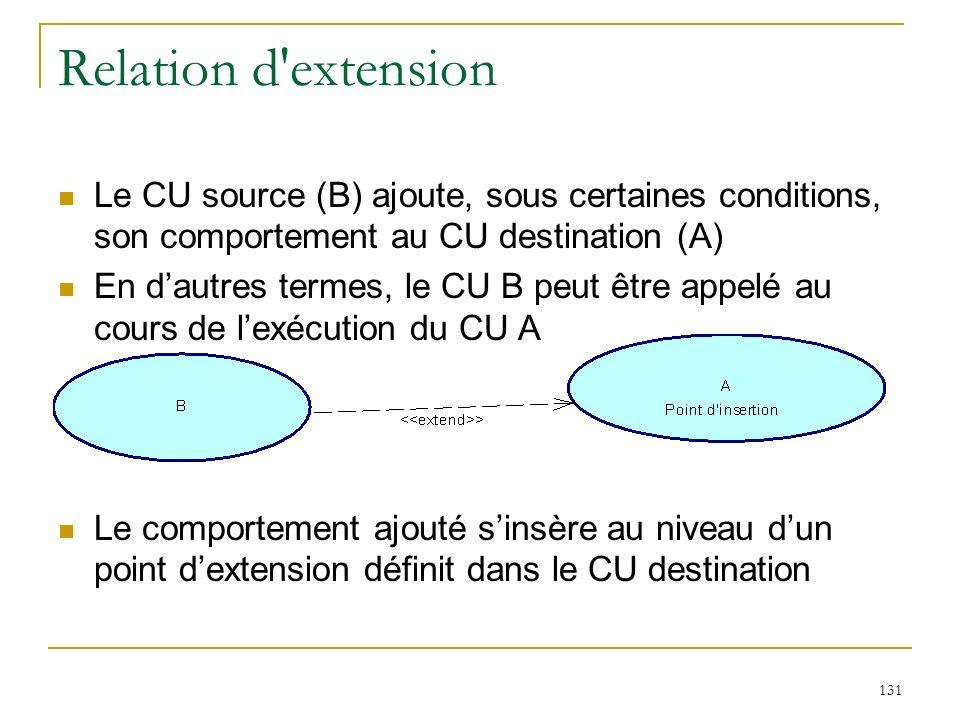 Relation d extension Le CU source (B) ajoute, sous certaines conditions, son comportement au CU destination (A)