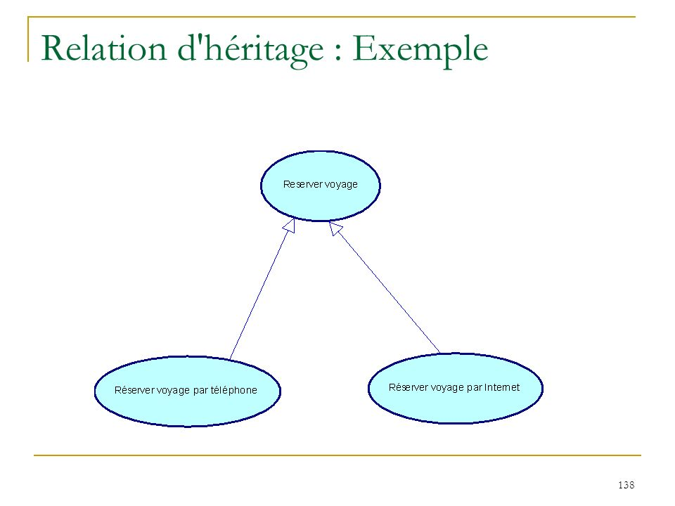 Relation d héritage : Exemple