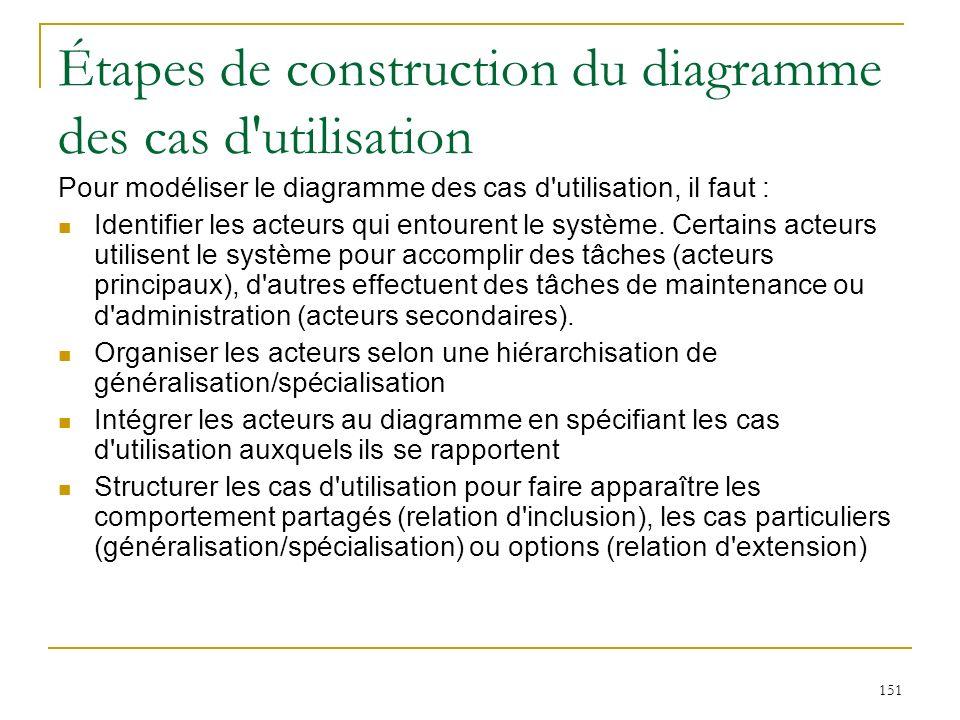 Étapes de construction du diagramme des cas d utilisation
