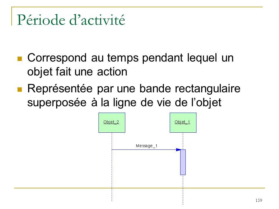 Période d'activité Correspond au temps pendant lequel un objet fait une action.