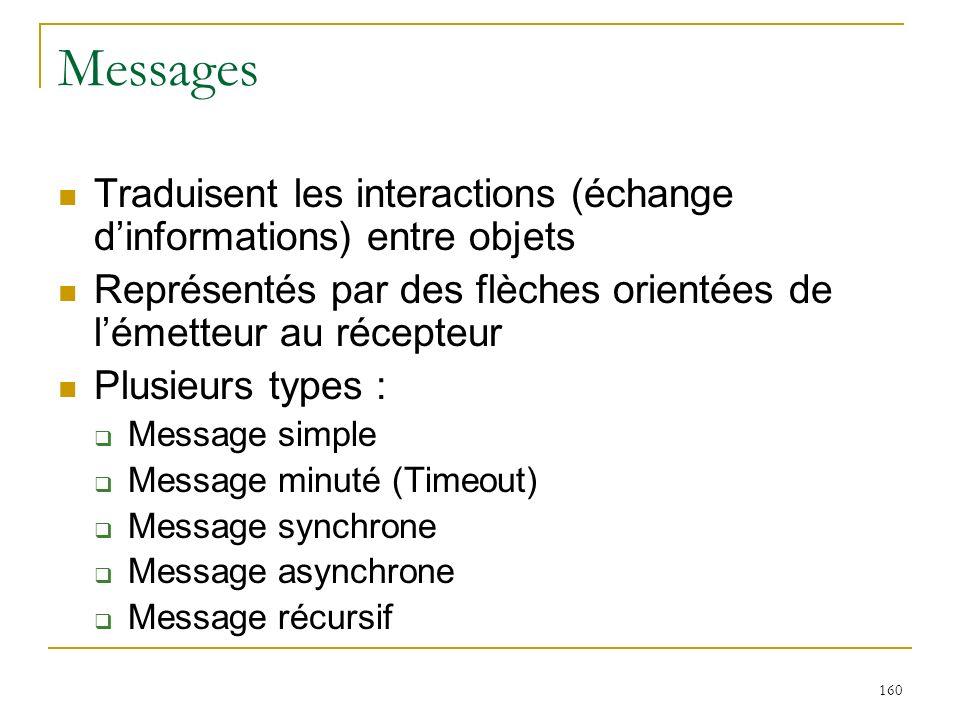 Messages Traduisent les interactions (échange d'informations) entre objets. Représentés par des flèches orientées de l'émetteur au récepteur.