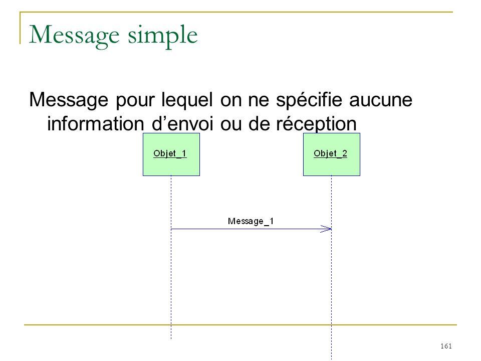 Message simple Message pour lequel on ne spécifie aucune information d'envoi ou de réception