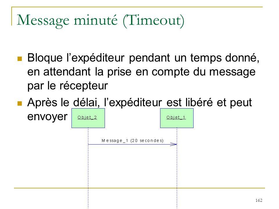 Message minuté (Timeout)
