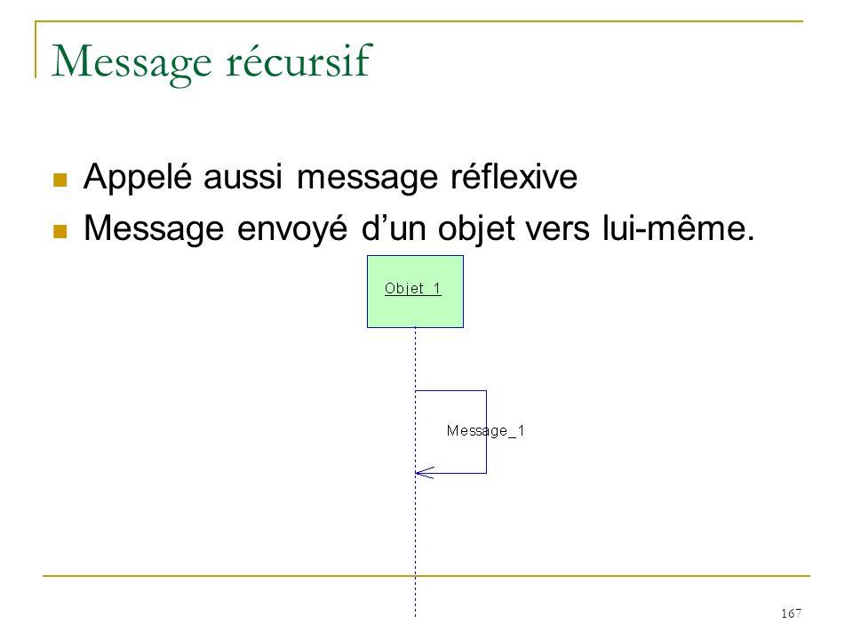 Message récursif Appelé aussi message réflexive