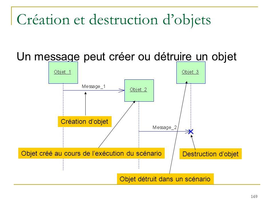 Création et destruction d'objets