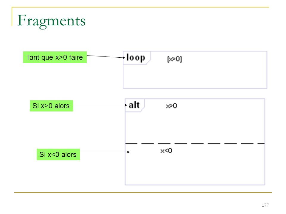 Fragments Tant que x>0 faire Si x>0 alors Si x<0 alors