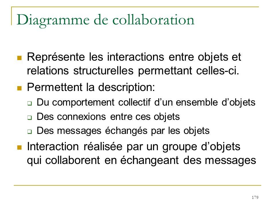 Diagramme de collaboration