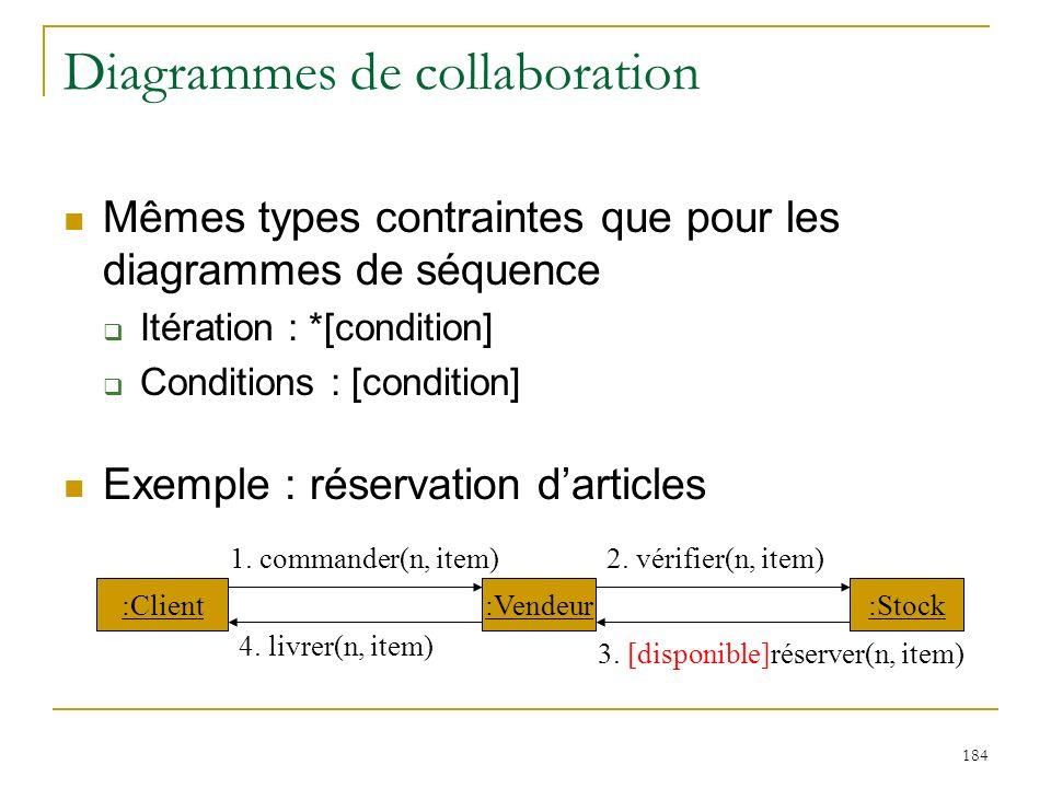 Diagrammes de collaboration