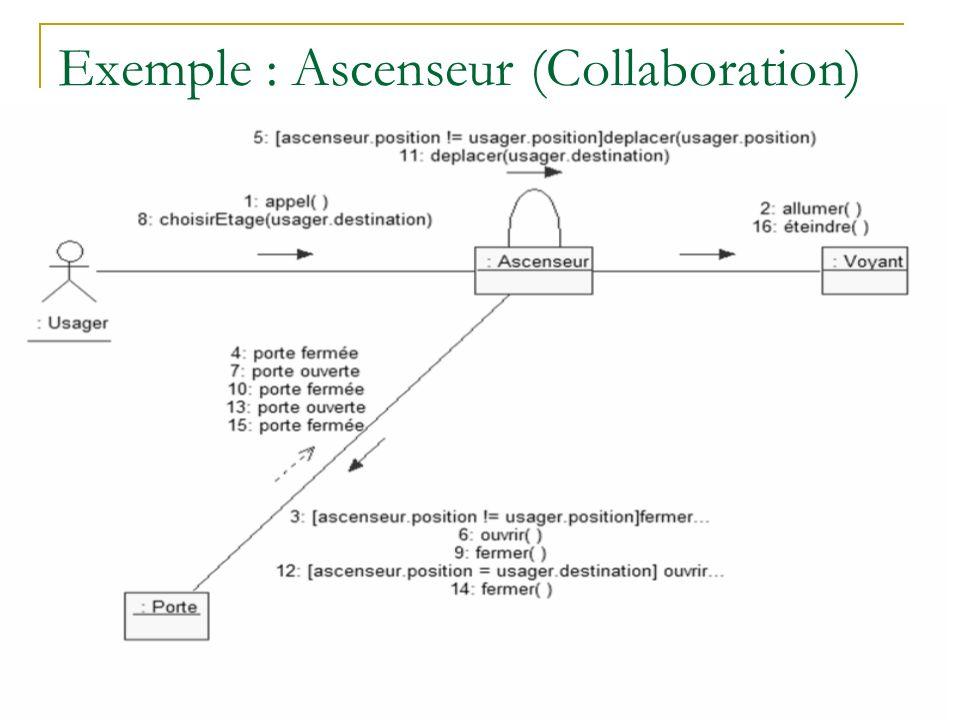 Exemple : Ascenseur (Collaboration)