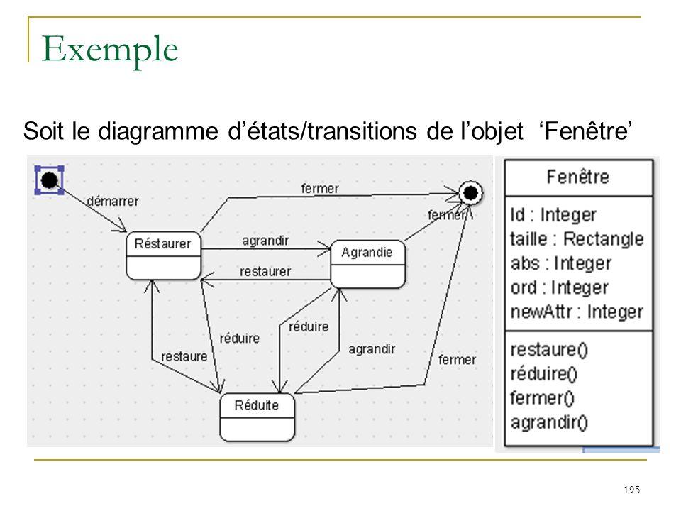 Exemple Soit le diagramme d'états/transitions de l'objet 'Fenêtre'